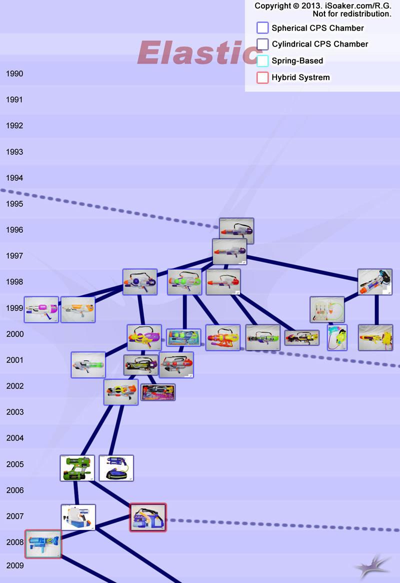 Super Soaker Elastic / CPS Pressure Soaker Tree