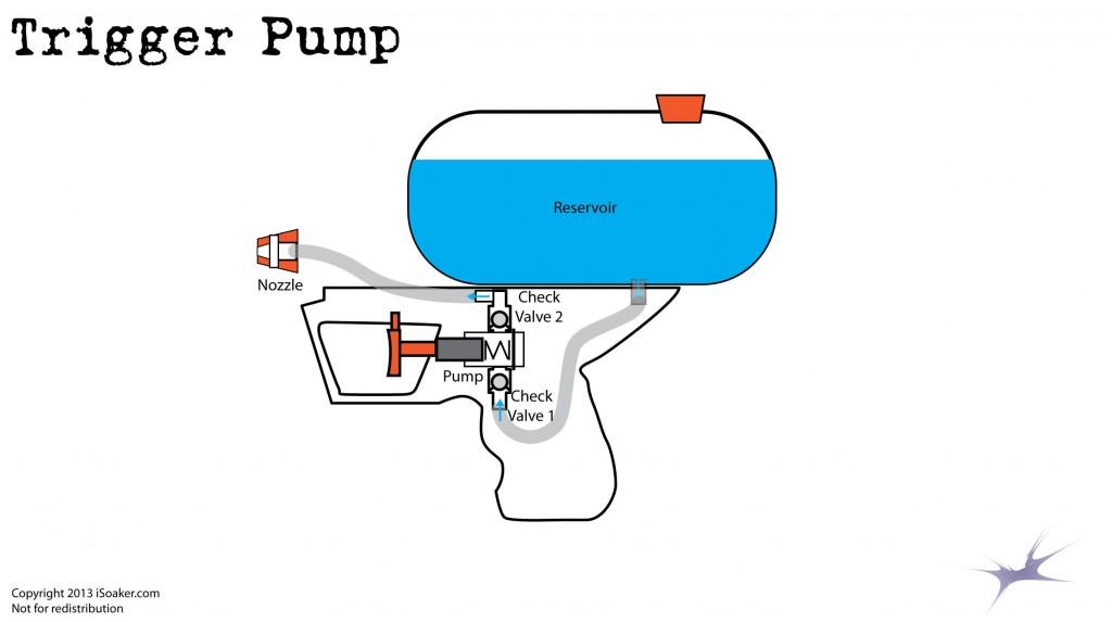 Trigger Pump Water Blaster Technology