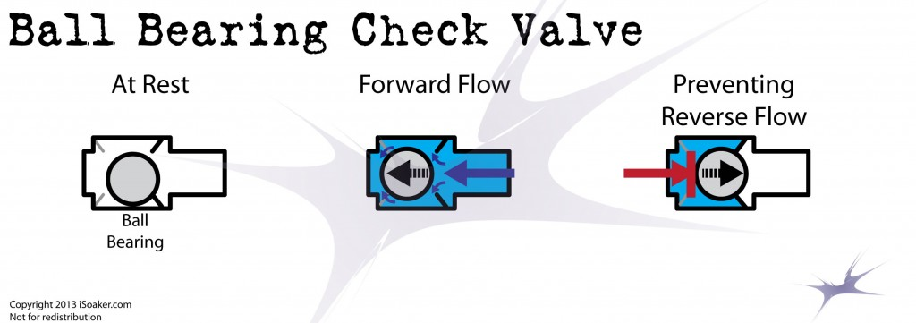 Ball Bearing Check Valve