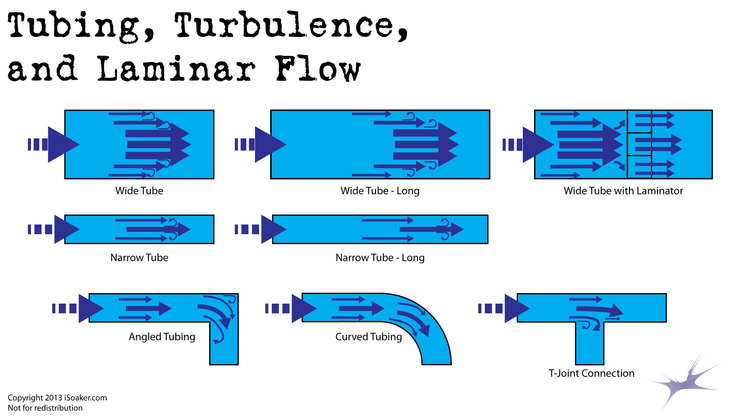 Water Flow in Tubing Diagram