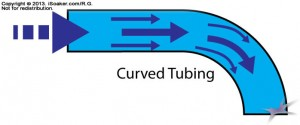 Curved Tube Diagram