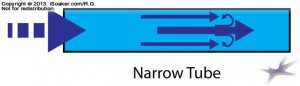 Narrow Tube Diagram